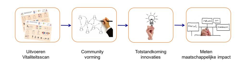 regioscan en community